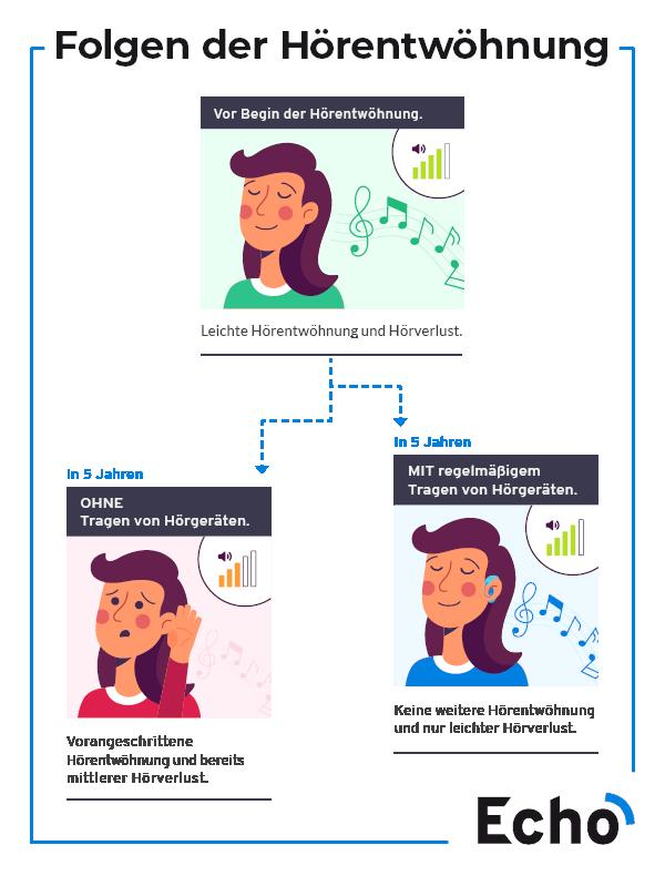 Infografik - Folgen der Hörentwöhnung (Hörverlust)